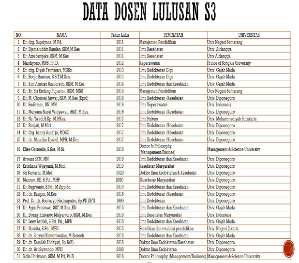 data dosen S3 2020 12-20-2020Updated
